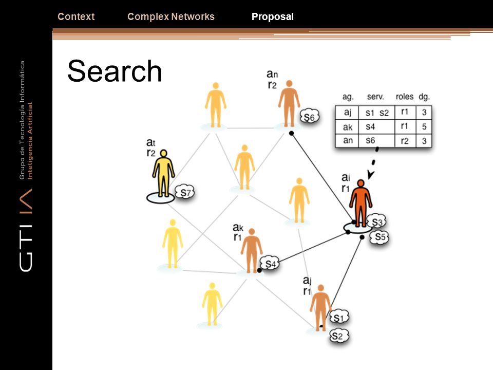 Search ContextComplex NetworksProposal