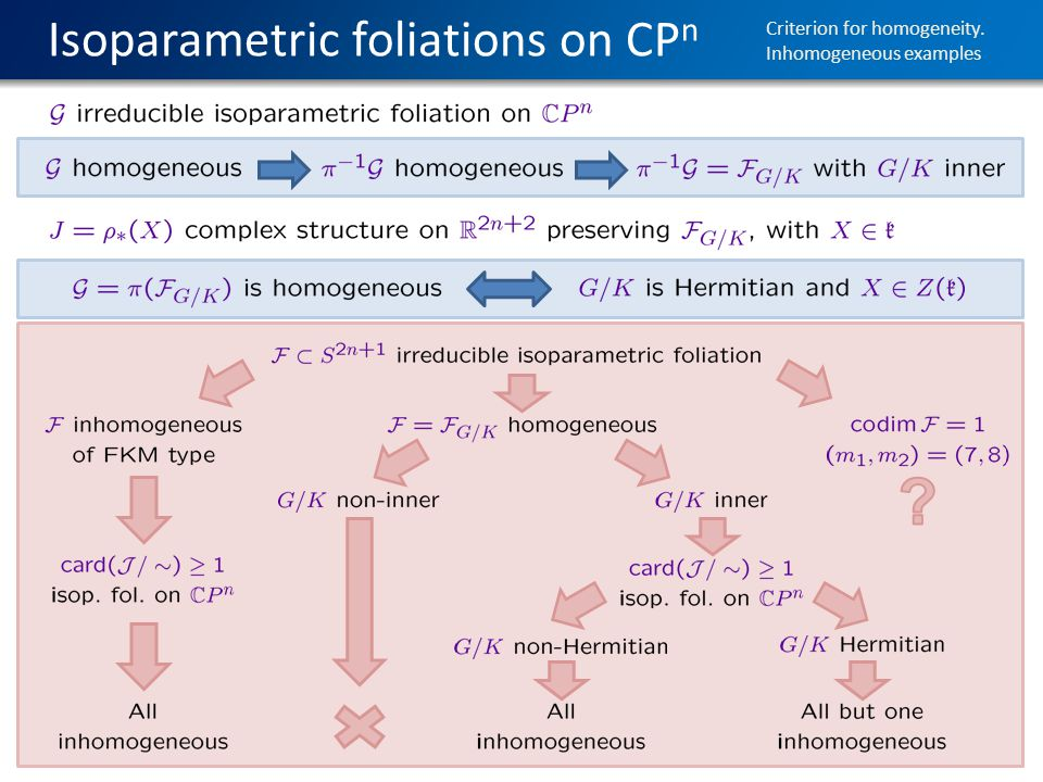 Isoparametric foliations on CP n Criterion for homogeneity. Inhomogeneous examples