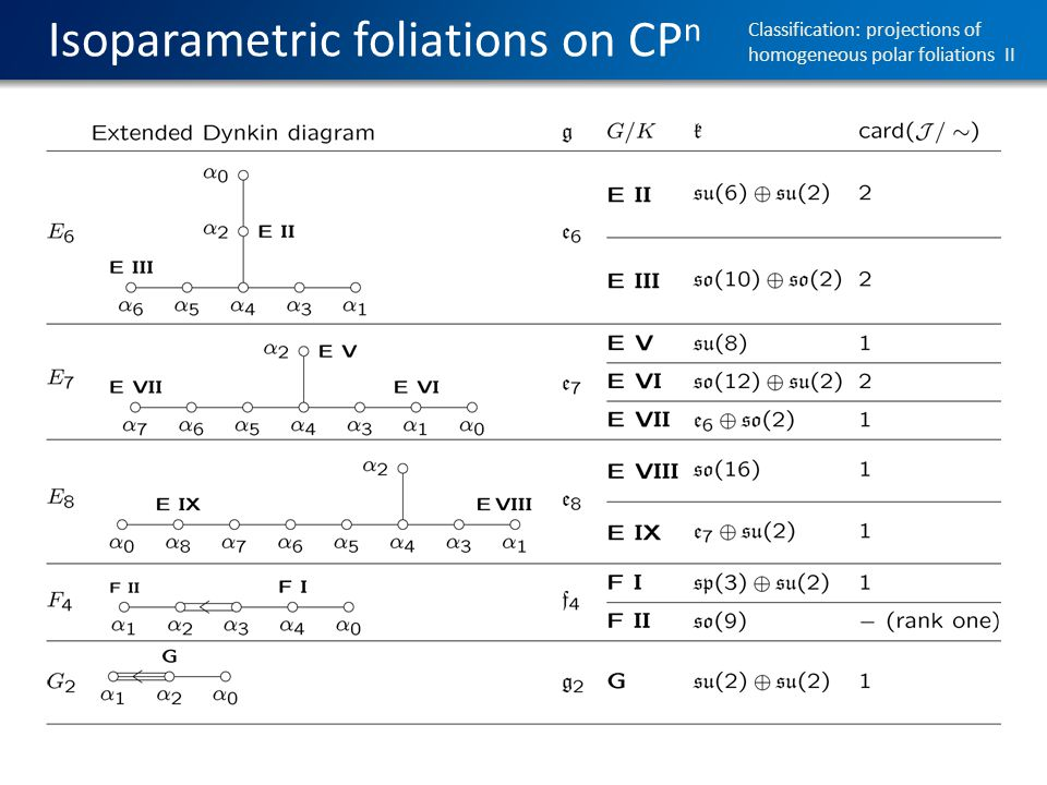 Isoparametric foliations on CP n Classification: projections of homogeneous polar foliations II
