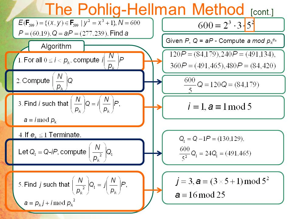 Chinese Remainder Theorem Given P, Q = aP - Compute a mod p k e k (Semi-)Problem Chinese Remainder Theorem