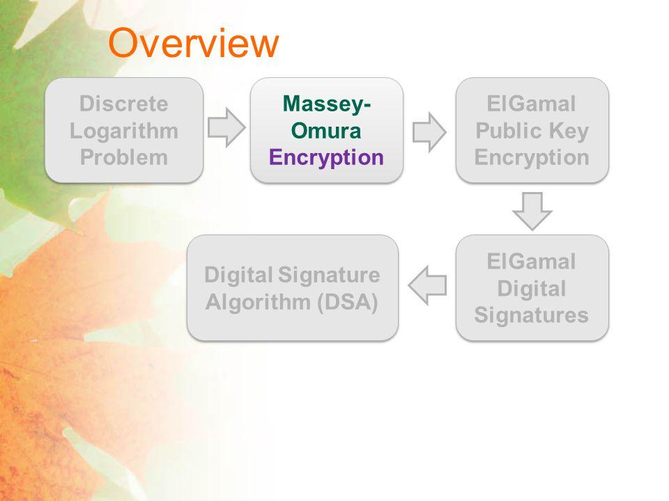Three-Pass Protocol [Shamir 1980] Private Key Cryptography Key Agreement Protocol kk M Encryption Algorithm E k (M) Decryption Algorithm D k (E k (M)) = M Three-pass Protocol k1k1 k2k2 M E k 1 (M) Encryption Algorithm E k 1 (M) Super-Encryption Algorithm E k 2 ( E k 1 (M)) Decryption Algorithm E k 2 (M)=D k 1 ( E k 2 ( E k 1 (M))) E k 2 (M) Super-Decryption Algorithm M