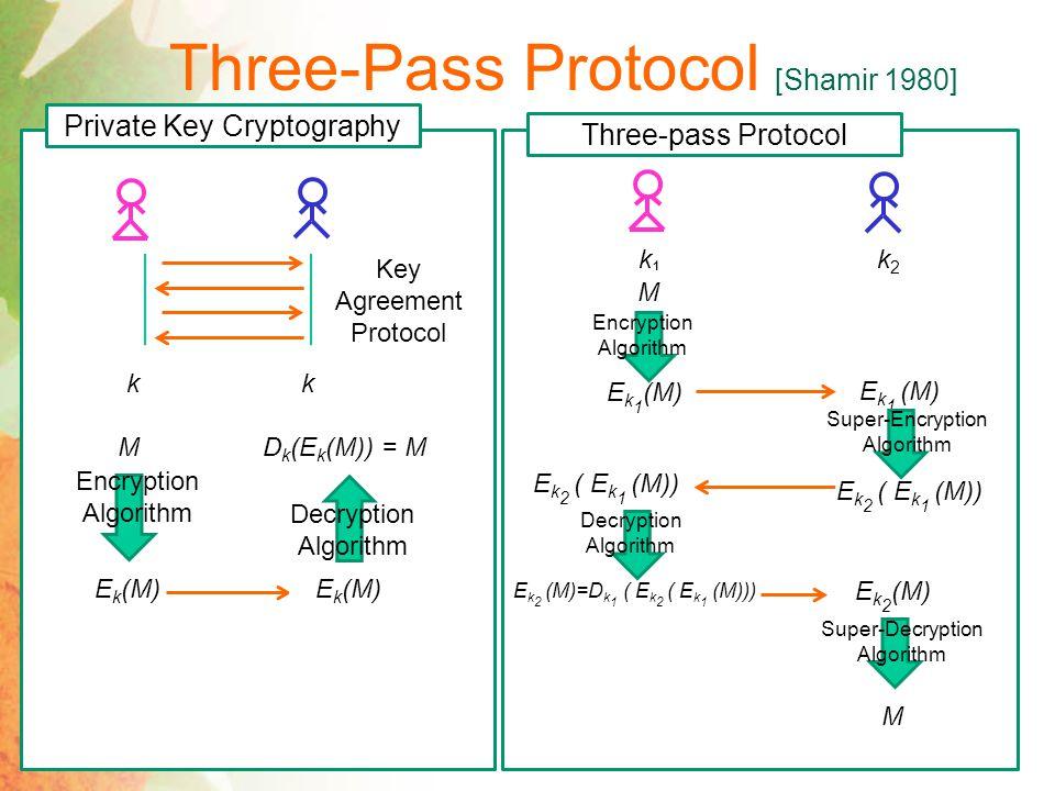Massey-Omura Protocol [Massey, Omura 1986] Three-pass Protocol k1k1 k2k2 M E k 1 (M) Encryption Algorithm E k 1 (M) Super-Encryption Algorithm E k 2 ( E k 1 (M)) Decryption Algorithm E k 2 (M) Super-Decryption Algorithm M Massey-Omura Protocol Encryption Algorithm Super-Encryption Algorithm Decryption Algorithm E k 2 (M) Super-Decryption Algorithm
