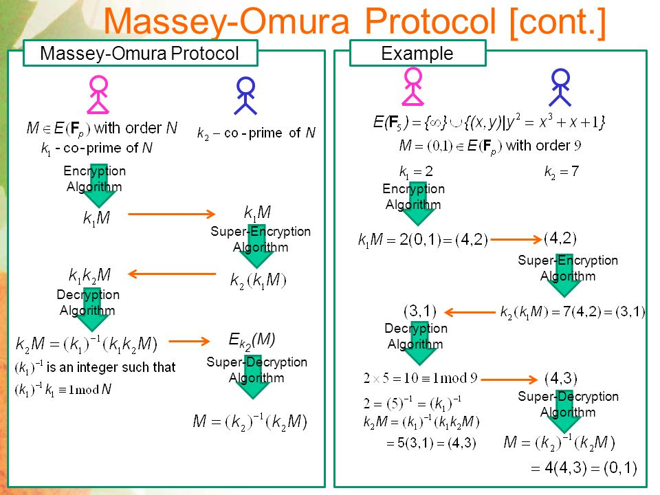 Massey-Omura Protocol [cont.] Integer Point on Elliptic Curve Point on Elliptic Curve Integer Exercise 4Exercise 5