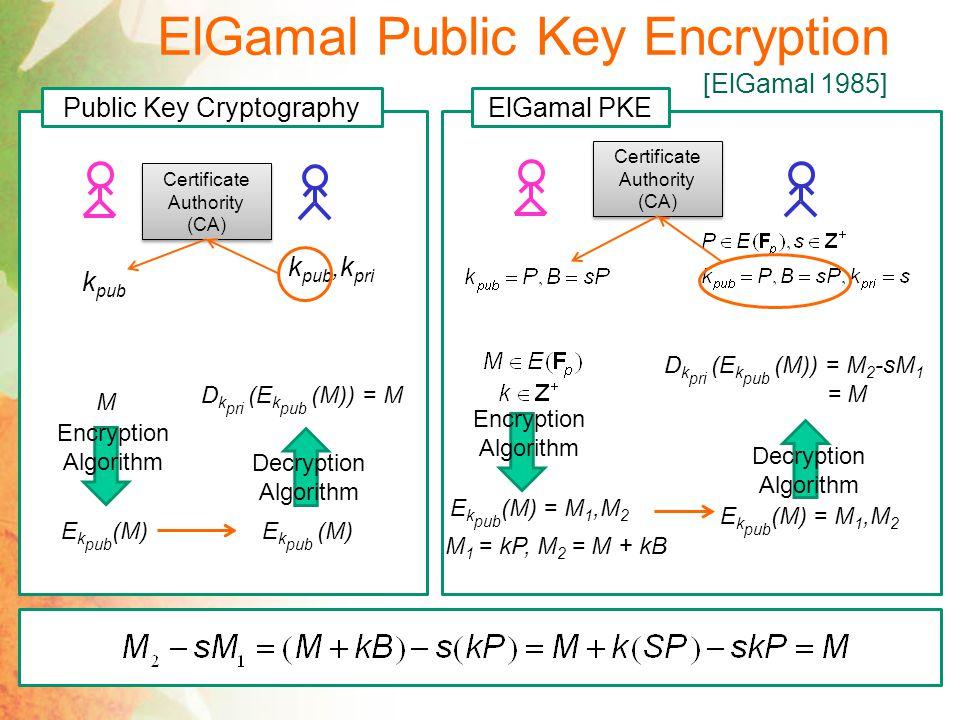 ElGamal Public Key Encryption (cont.) Certificate Authority (CA) Encryption Algorithm E k pub (M) = M 1,M 2 M 1 = kP, M 2 = M + kB E k pub (M) = M 1,M 2 Decryption Algorithm D k pri (E k pub (M)) = M 2 -sM 1 = M ElGamal PKE Example Encryption Algorithm E k pub (M) = M 1,M 2 M 1 = kP = 7(0,1) = (4,3), M 2 = M + kB = (4,2)+7(3,1) = (0,1) E k pub (M) = M 1,M 2 M 1 = (4,3) M 2 = (0,1) Decryption Algorithm D k pri (E k pub (M)) = M 2 -sM 1 = (0,1)-5(4,3) = (4,2)