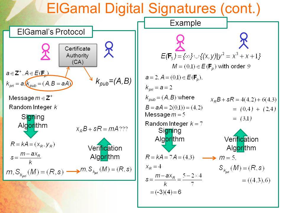 ElGamal Digital Signatures (cont.) ElGamals Protocol Certificate Authority (CA) k pub =(A,B) Signing Algorithm Verification Algorithm Given A, B=aA (public key), m (message), m (forged message) Find R,s such that ElGamal Problem Ver.