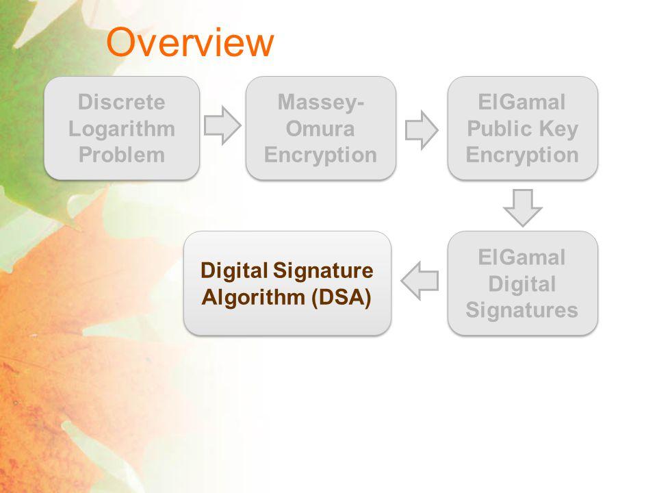 Digital Signature Algorithm [Vanstone 1992] ElGamals Protocol Certificate Authority (CA) k pub =(A,B) Signing Algorithm Verification Algorithm DSAs Protocol Certificate Authority (CA) k pub =(A,B) Signing Algorithm Verification Algorithm 3 Scalar Multiplications 2 Scalar Multiplications