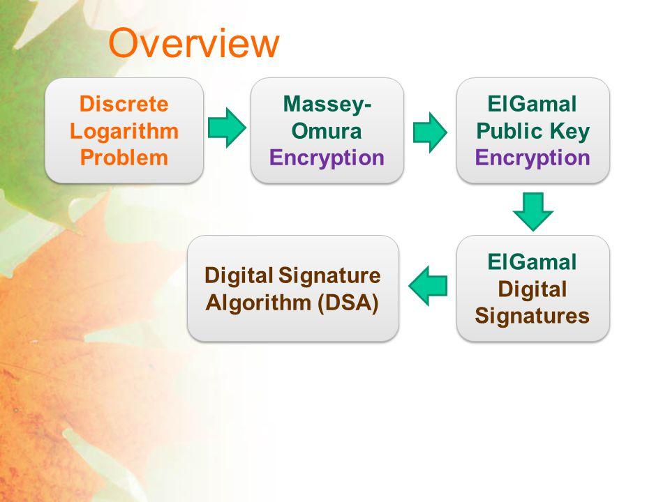 Overview Discrete Logarithm Problem Massey- Omura Encryption ElGamal Public Key Encryption ElGamal Digital Signatures Digital Signature Algorithm (DSA)