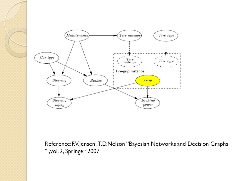 Reference: F.V.Jensen, T.D.Nelson Bayesian Networks and Decision Graphs,vol. 2, Springer 2007