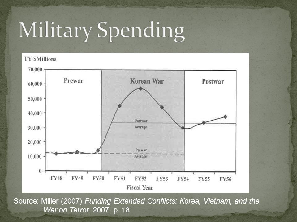 Source: Miller (2007) Funding Extended Conflicts: Korea, Vietnam, and the War on Terror. 2007, p. 18.