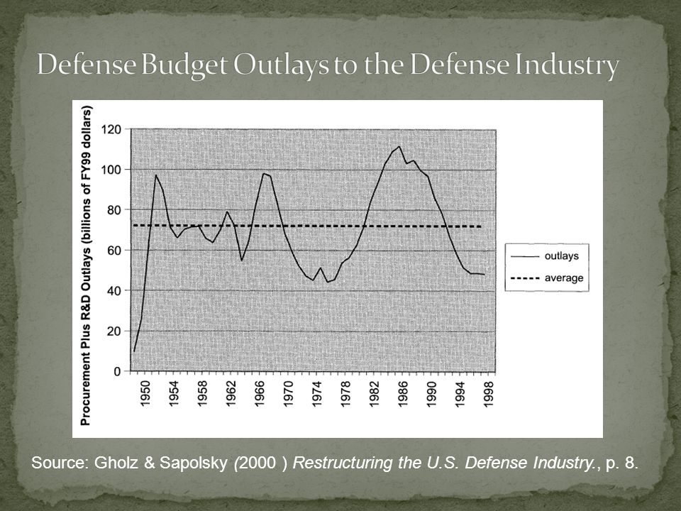 Source: Gholz & Sapolsky (2000 ) Restructuring the U.S. Defense Industry., p. 8.