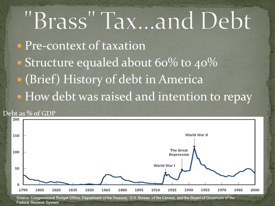 Pre-context of taxation Structure equaled about 60% to 40% (Brief) History of debt in America How debt was raised and intention to repay Source: Congr