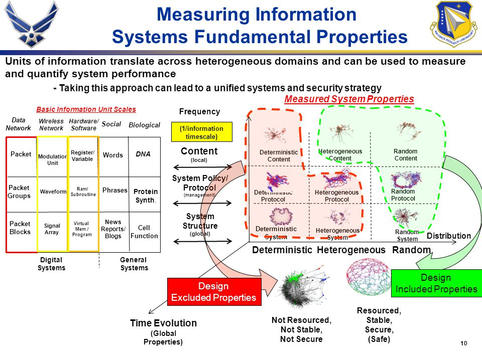 10 Measuring Information Systems Fundamental Properties Units of information translate across heterogeneous domains and can be used to measure and quantify system performance - Taking this approach can lead to a unified systems and security strategy Deterministic Protocol Distribution Time Evolution (Global Properties) Deterministic Heterogeneous Random Content (local) System Policy/ Protocol (management) System Structure (global) Deterministic Content Heterogeneous System Heterogeneous Protocol Deterministic System (1/information timescale) Frequency Data Network Packet Groups Packet Blocks Wireless Network Modulation Unit Waveform Signal Array Hardware/ Software Register/ Variable Ram/ Subroutine Virtual Mem./ Program Social Words Phrases News Reports/ Blogs Biological DNA Protein Synth.