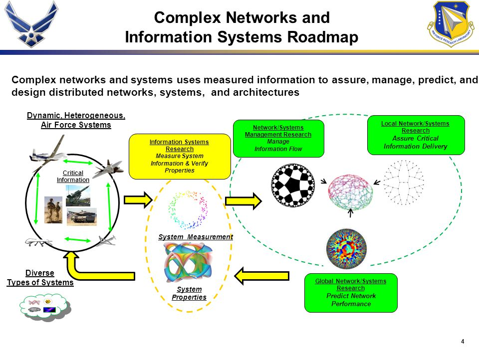 4 System Properties Information Systems Research Measure System Information & Verify Properties Diverse Types of Systems Complex networks and systems uses measured information to assure, manage, predict, and design distributed networks, systems, and architectures Complex Networks and Information Systems Roadmap Dynamic, Heterogeneous, Air Force Systems Critical Information System Measurement Local Network/Systems Research Assure Critical Information Delivery Network/Systems Management Research Manage Information Flow Global Network/Systems Research Predict Network Performance