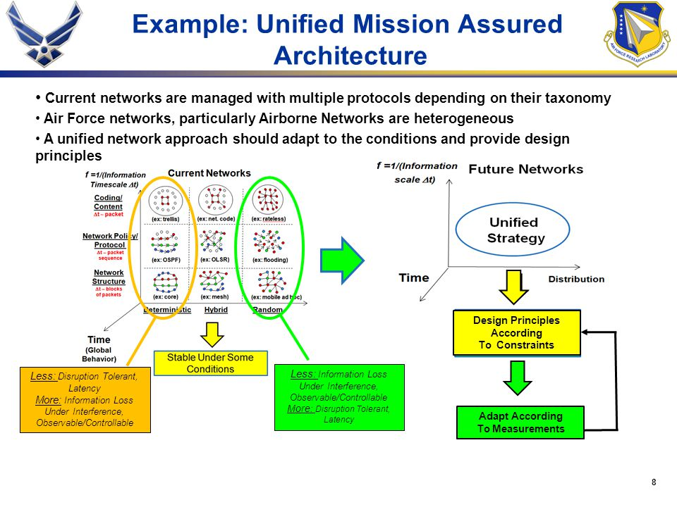 8 Example: Unified Mission Assured Architecture Current networks are managed with multiple protocols depending on their taxonomy Air Force networks, particularly Airborne Networks are heterogeneous A unified network approach should adapt to the conditions and provide design principles Less: Disruption Tolerant, Latency More: Information Loss Under Interference, Observable/Controllable Less: Information Loss Under Interference, Observable/Controllable More : Disruption Tolerant, Latency Design Principles According To Constraints Adapt According To Measurements