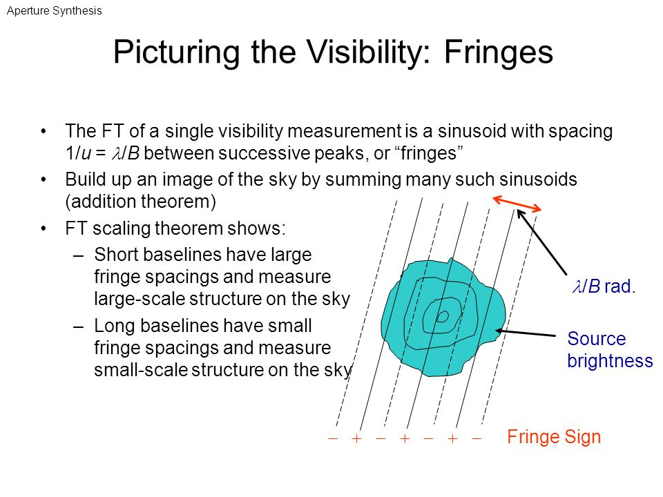 The FT of a single visibility measurement is a sinusoid with spacing 1/u = /B between successive peaks, or fringes Build up an image of the sky by sum