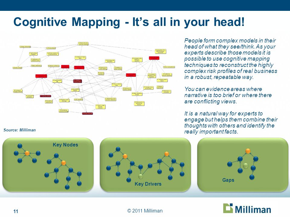 11 © 2011 Milliman Cognitive Mapping - Its all in your head! Key Nodes Key Drivers Gaps Source: Milliman People form complex models in their head of w