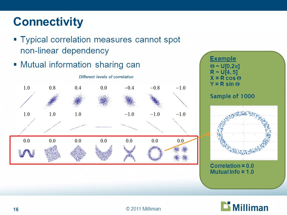 16 © 2011 Milliman Connectivity Typical correlation measures cannot spot non-linear dependency Mutual information sharing can Different levels of corr
