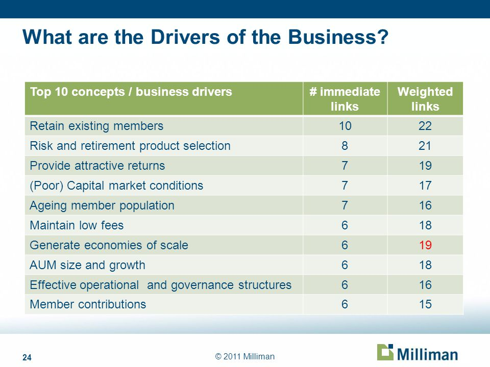 24 © 2011 Milliman What are the Drivers of the Business? Top 10 concepts / business drivers# immediate links Weighted links Retain existing members102