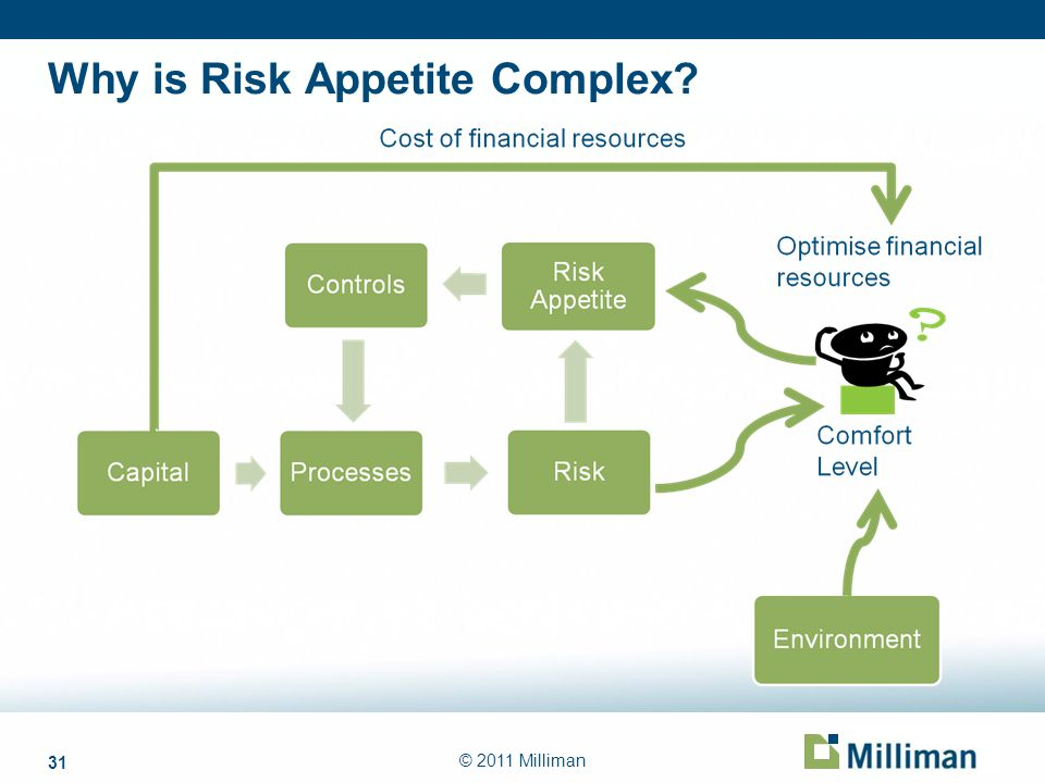 31 © 2011 Milliman Why is Risk Appetite Complex?