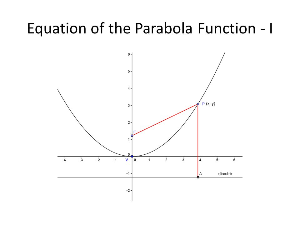 Equation of the Parabola Function - I