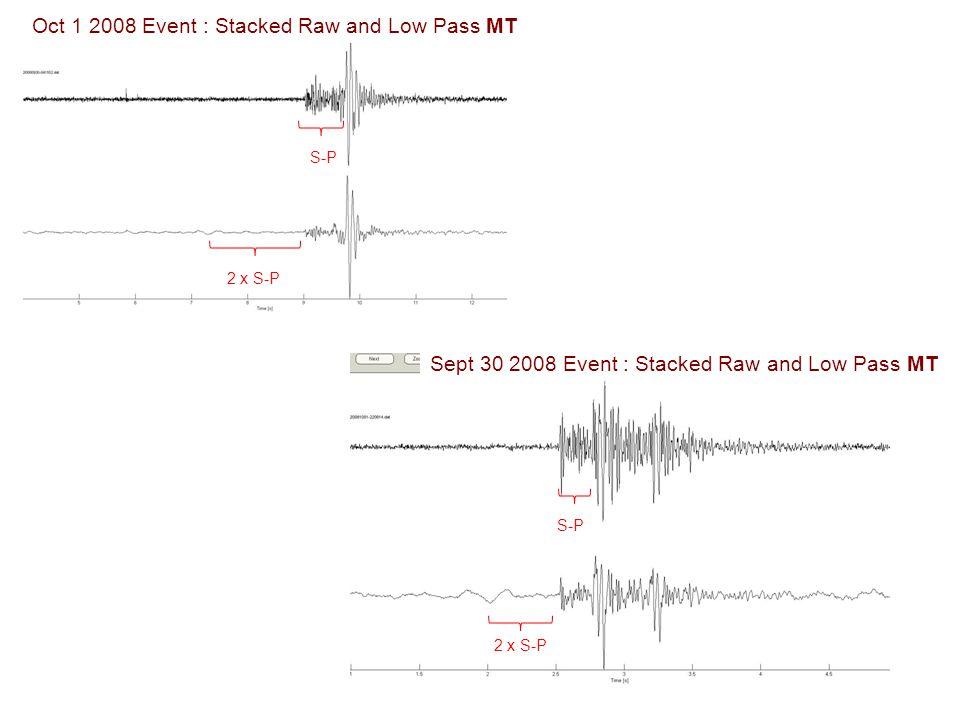 III MEQ and MT at the Paralana HSA site Seismic CMP profile MT profile 11 permanent MT 56 repeat MT profile 8 Borehole MEQ 4-6 Surface MEQ