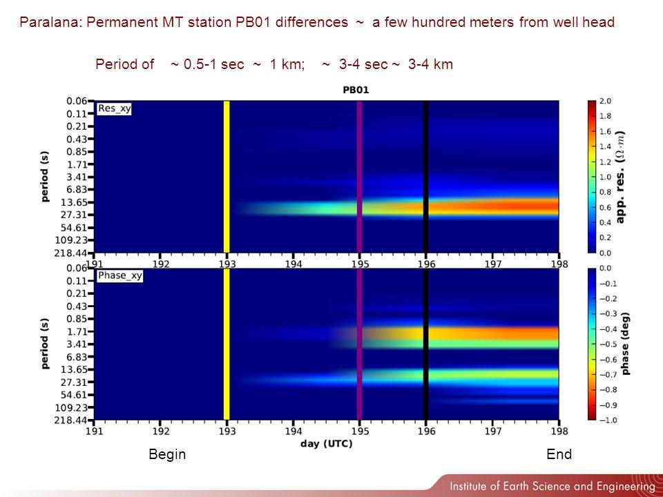 Permanent MT Map Day Period Impedance Tensor min/max ellipse NE directed change Max change ~ 3 – 4 km