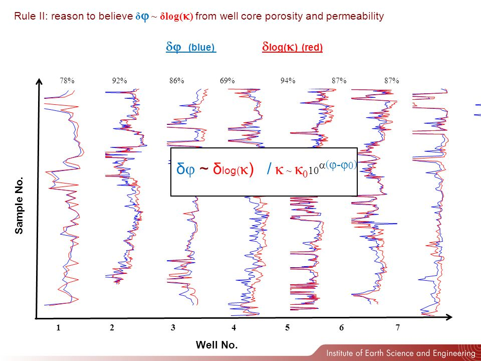 Rules III ~ 10 ( - 0 ) : and injection well flow in complex rock Perm Distribution Pressure Velocity small medium large