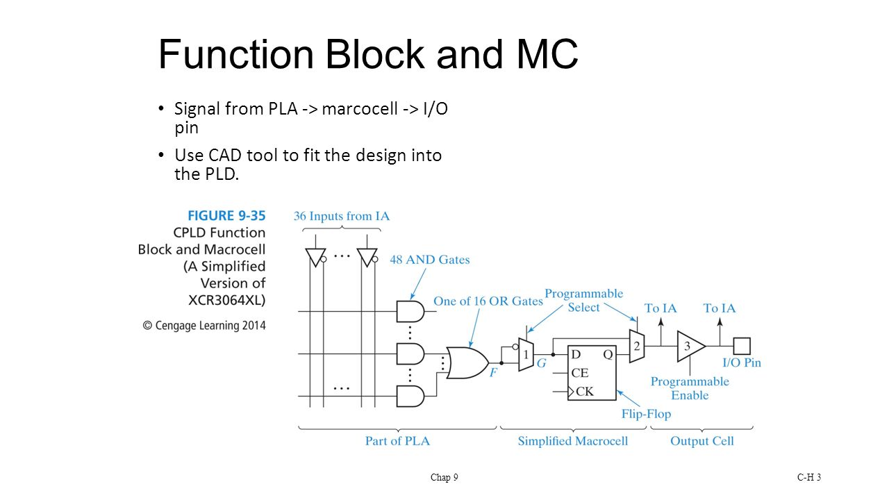 Chap 9C-H 3 Function Block and MC Signal from PLA -> marcocell -> I/O pin Use CAD tool to fit the design into the PLD.