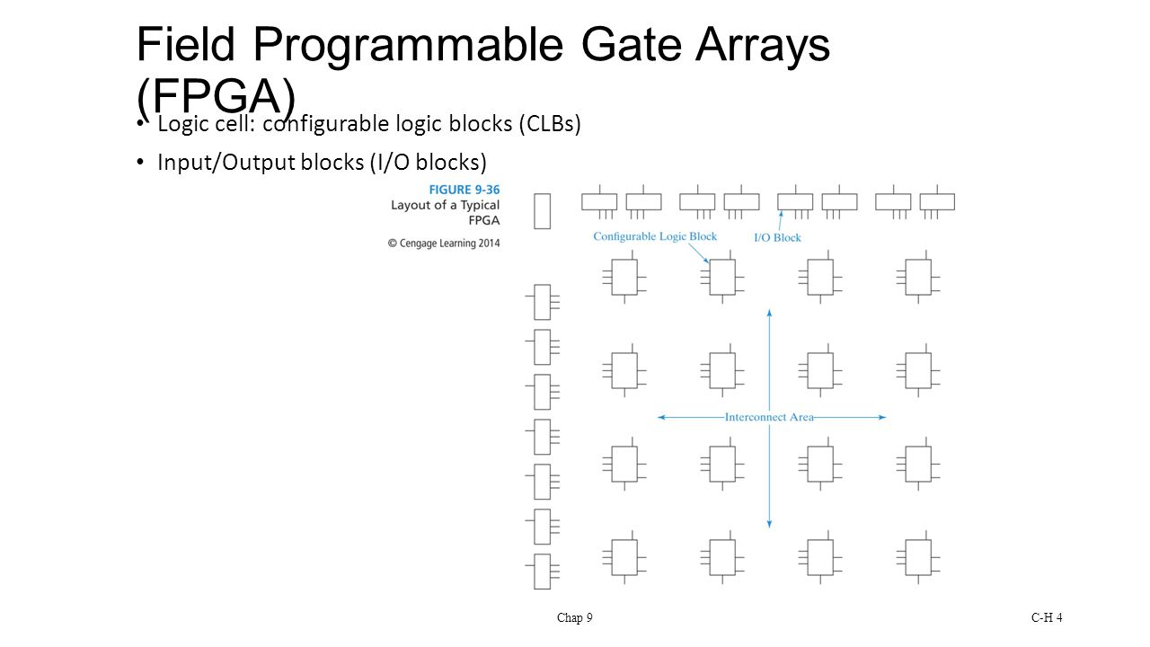 Chap 9C-H 4 Field Programmable Gate Arrays (FPGA) Logic cell: configurable logic blocks (CLBs) Input/Output blocks (I/O blocks)