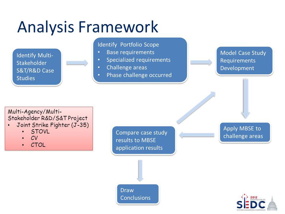 Analysis Framework Multi-Agency/Multi- Stakeholder R&D/S&T Project Joint Strike Fighter (J-35) STOVL CV CTOL Multi-Agency/Multi- Stakeholder R&D/S&T P