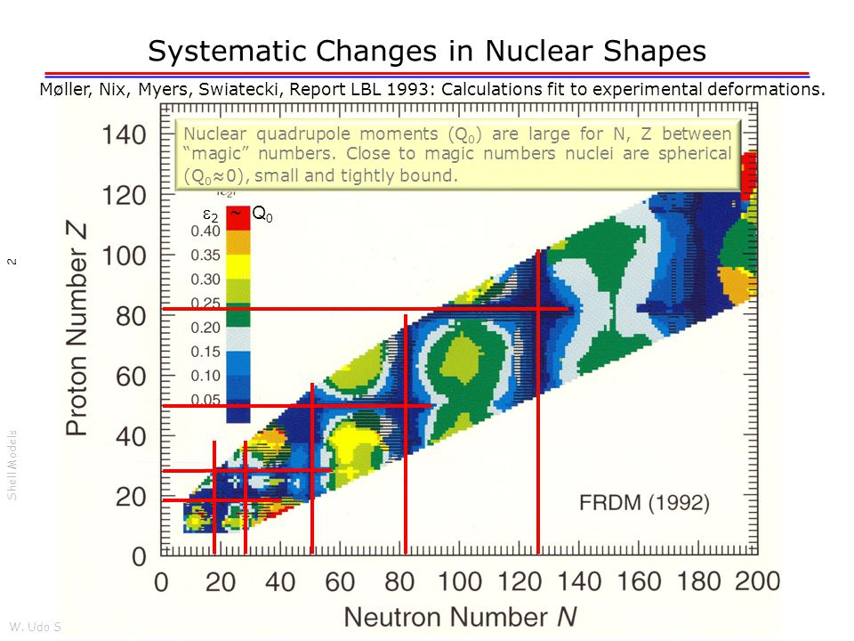 W. Udo Schröder, 2012 Shell Models 2 Systematic Changes in Nuclear Shapes Møller, Nix, Myers, Swiatecki, Report LBL 1993: Calculations fit to experime