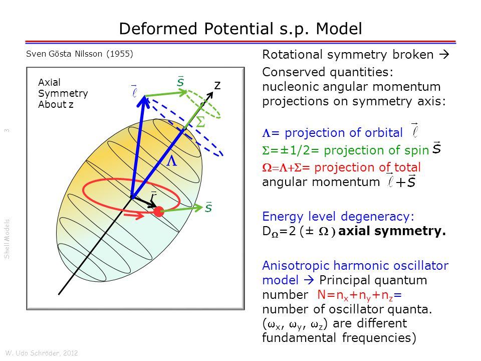 Deformed Potential s.p. Model Rotational symmetry broken Conserved quantities: nucleonic angular momentum projections on symmetry axis: = projection o