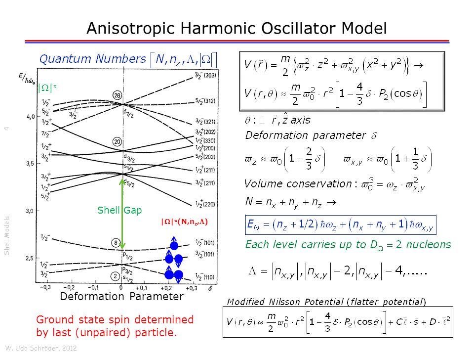 Anisotropic Harmonic Oscillator Model W. Udo Schröder, 2012 Shell Models 4 | || (N,n z,) Shell Gap Deformation Parameter Ground state spin determined