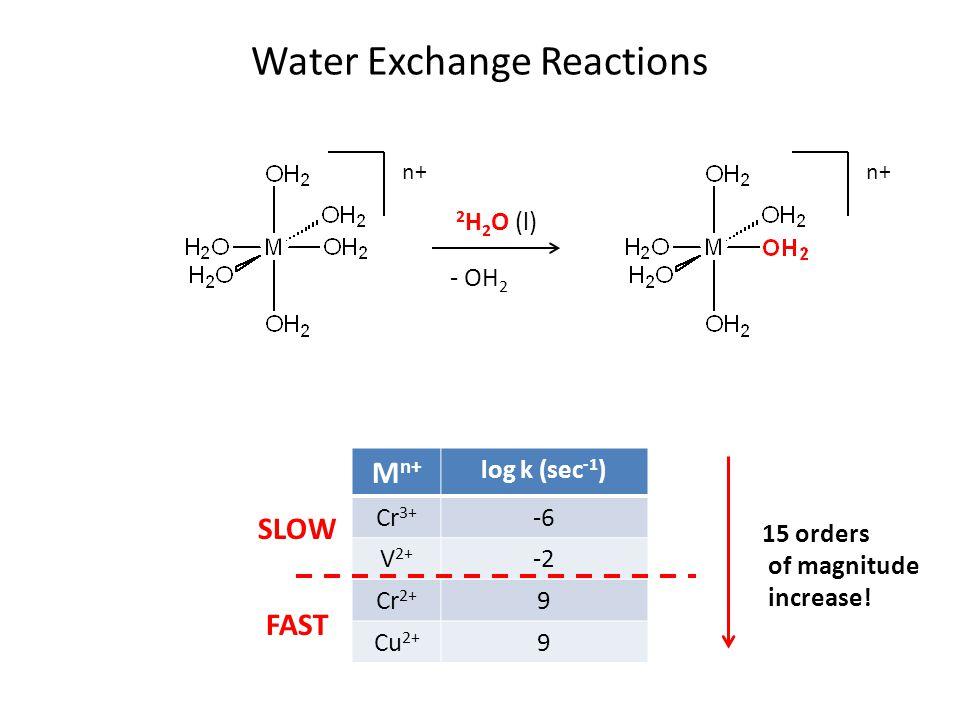 Water Exchange Reactions M n+ log k (sec -1 ) Cr 3+ -6 V 2+ -2 Cr 2+ 9 Cu 2+ 9 SLOW FAST 15 orders of magnitude increase.