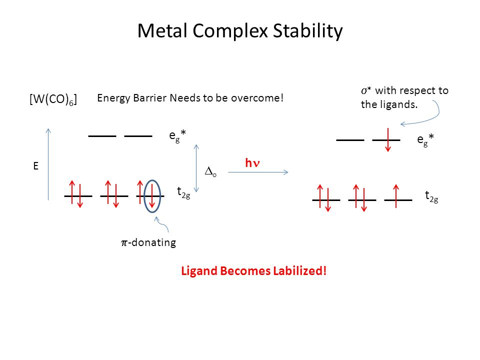 Metal Complex Stability [W(CO) 6 ] Energy Barrier Needs to be overcome.