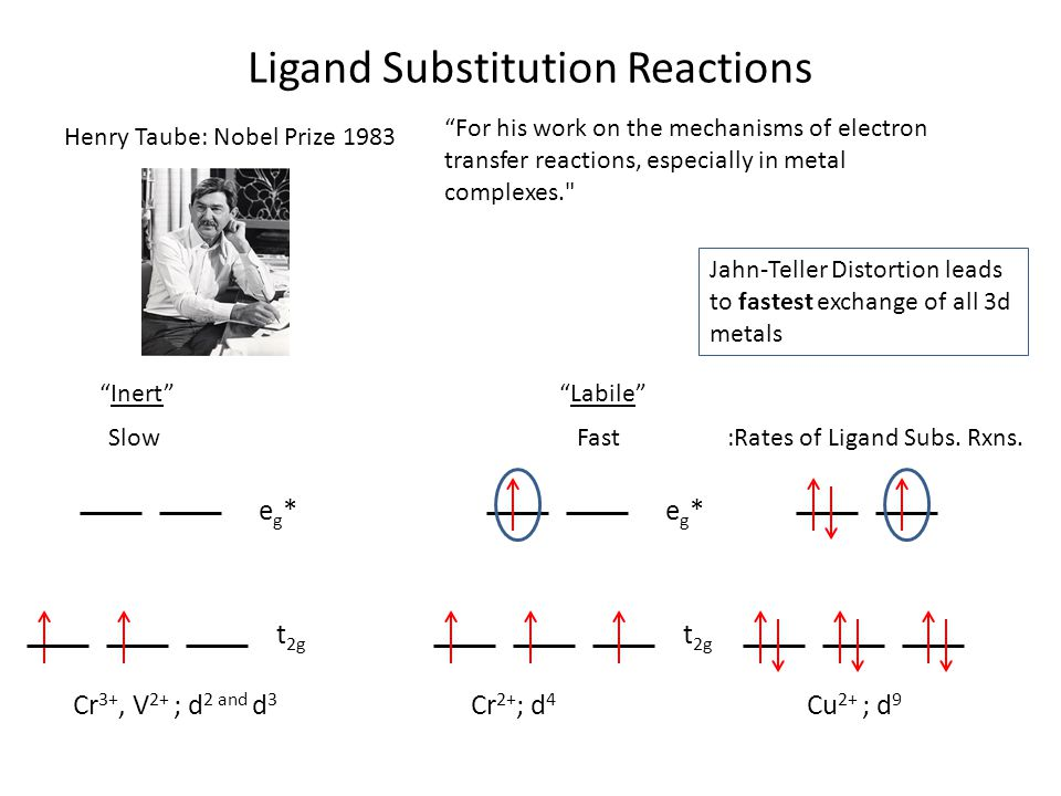 Ligand Substitution Reactions Henry Taube: Nobel Prize 1983 For his work on the mechanisms of electron transfer reactions, especially in metal complexes. InertLabile SlowFast:Rates of Ligand Subs.