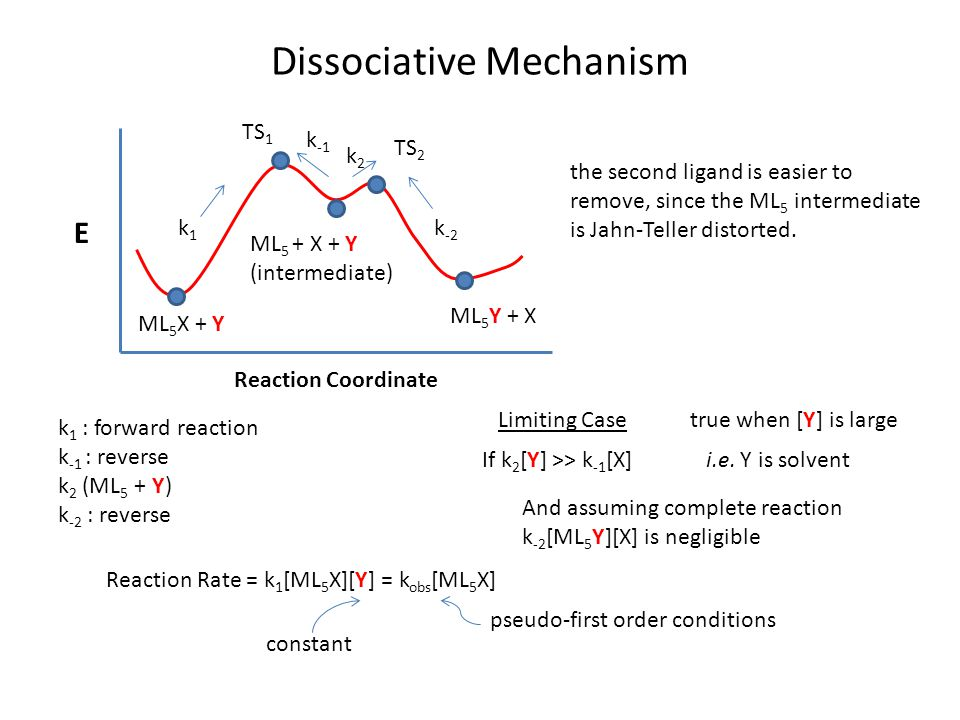 Dissociative Mechanism E Reaction Coordinate k1k1 k -1 k2k2 k -2 TS 1 TS 2 ML 5 X + Y ML 5 Y + X ML 5 + X + Y (intermediate) the second ligand is easier to remove, since the ML 5 intermediate is Jahn-Teller distorted.