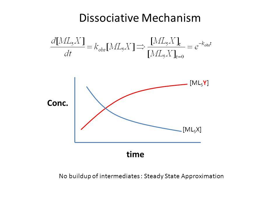 Dissociative Mechanism Conc.