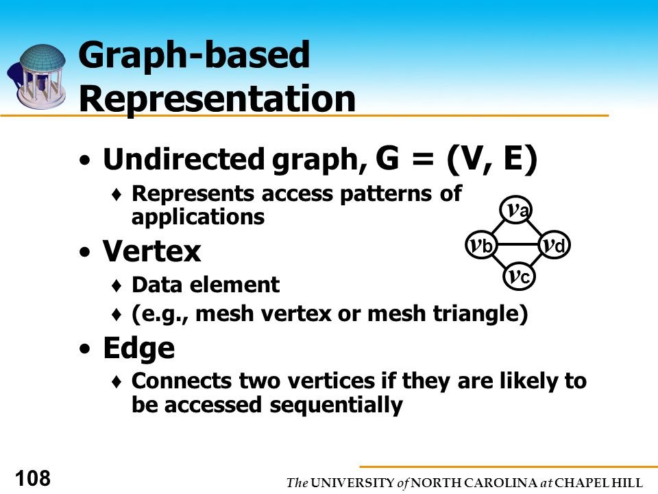 The UNIVERSITY of NORTH CAROLINA at CHAPEL HILL 108 Graph-based Representation Undirected graph, G = (V, E) Represents access patterns of applications Vertex Data element (e.g., mesh vertex or mesh triangle) Edge Connects two vertices if they are likely to be accessed sequentially vava vbvb vdvd vcvc