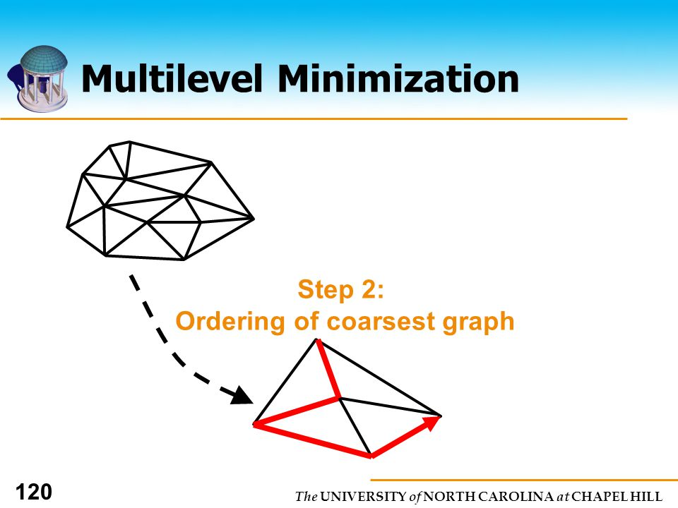 The UNIVERSITY of NORTH CAROLINA at CHAPEL HILL 120 Multilevel Minimization Step 2: Ordering of coarsest graph