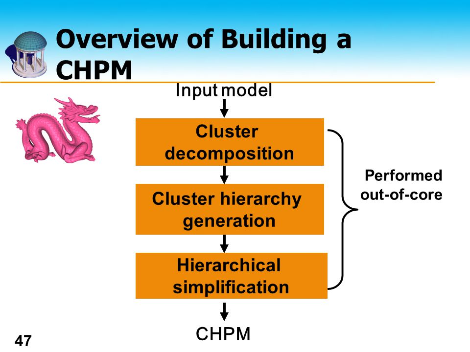 The UNIVERSITY of NORTH CAROLINA at CHAPEL HILL 47 Overview of Building a CHPM Cluster decomposition Input model Cluster hierarchy generation Hierarchical simplification CHPM Performed out-of-core