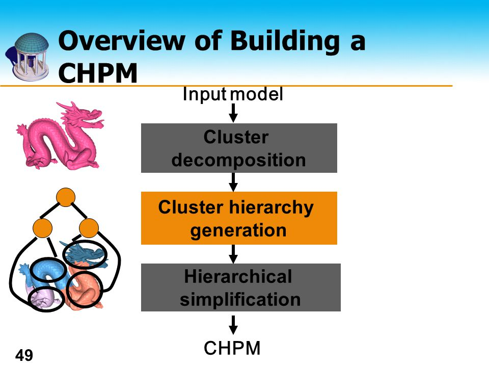 The UNIVERSITY of NORTH CAROLINA at CHAPEL HILL 49 Overview of Building a CHPM Cluster decomposition Input model Cluster hierarchy generation Hierarchical simplification CHPM