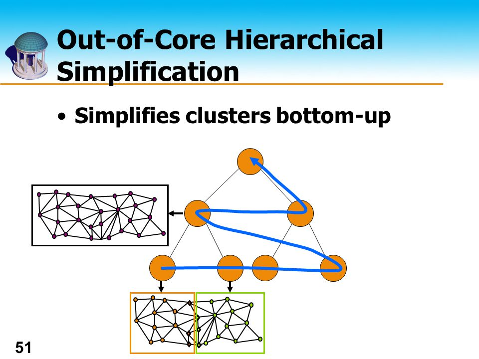 The UNIVERSITY of NORTH CAROLINA at CHAPEL HILL 51 Out-of-Core Hierarchical Simplification Simplifies clusters bottom-up