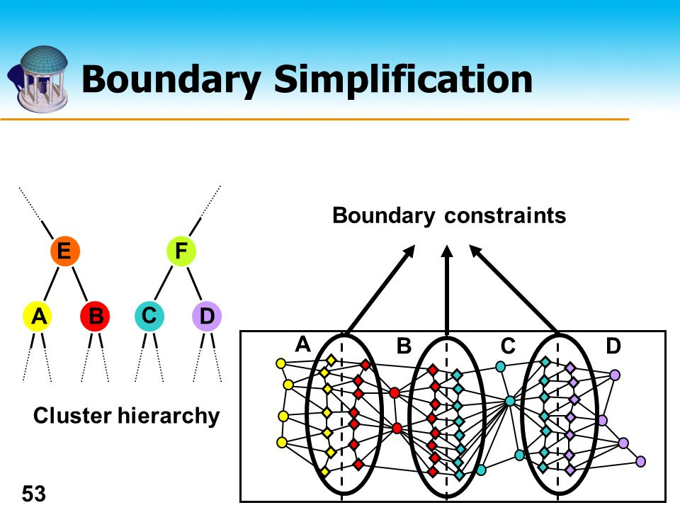 The UNIVERSITY of NORTH CAROLINA at CHAPEL HILL 53 Boundary Simplification C B Cluster hierarchy AD EF dependency Boundary constraints