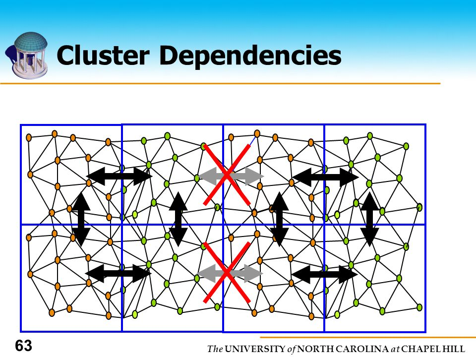 The UNIVERSITY of NORTH CAROLINA at CHAPEL HILL 63 Cluster Dependencies