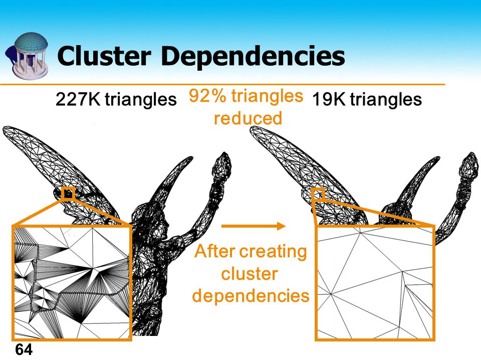 The UNIVERSITY of NORTH CAROLINA at CHAPEL HILL 64 Cluster Dependencies 227K triangles19K triangles 92% triangles reduced After creating cluster dependencies