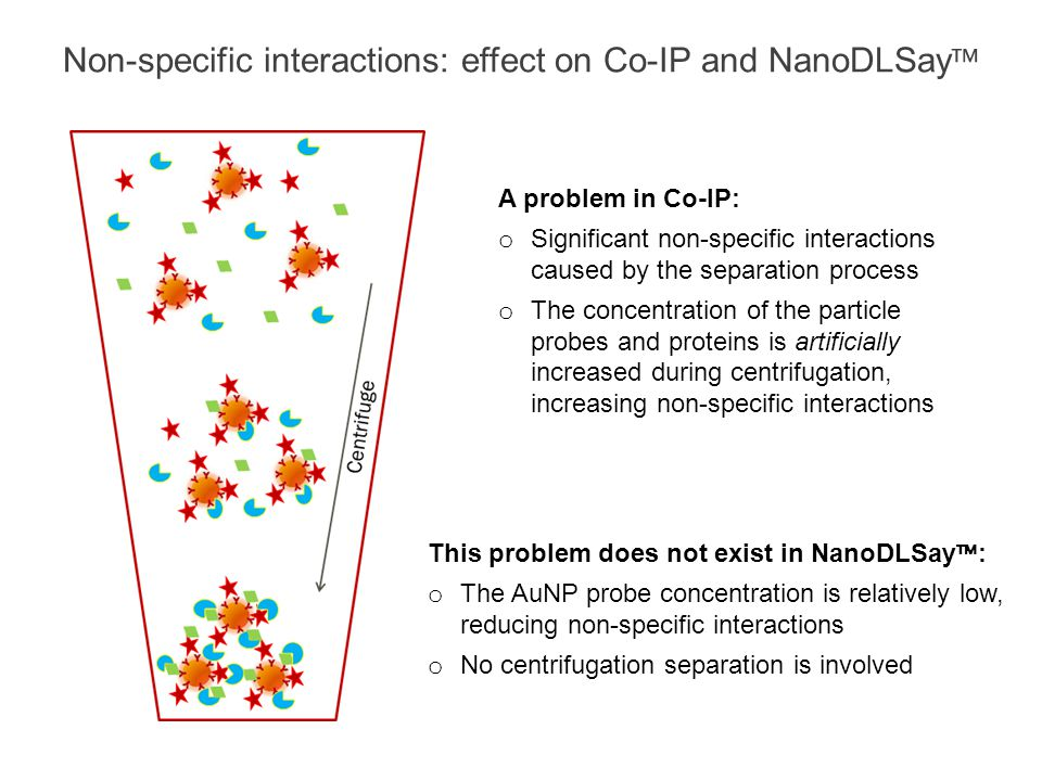 Non-specific interactions: effect on Co-IP and NanoDLSay A problem in Co-IP: o Significant non-specific interactions caused by the separation process