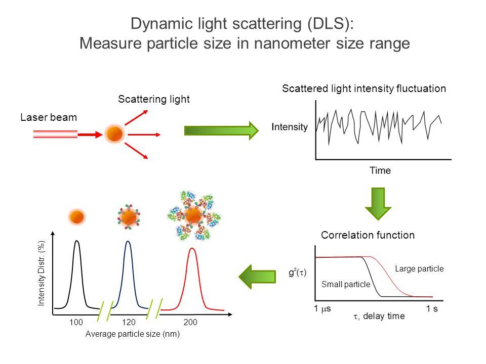 Dynamic light scattering (DLS): Measure particle size in nanometer size range Scattered light intensity fluctuation Laser beam Scattering light Correl