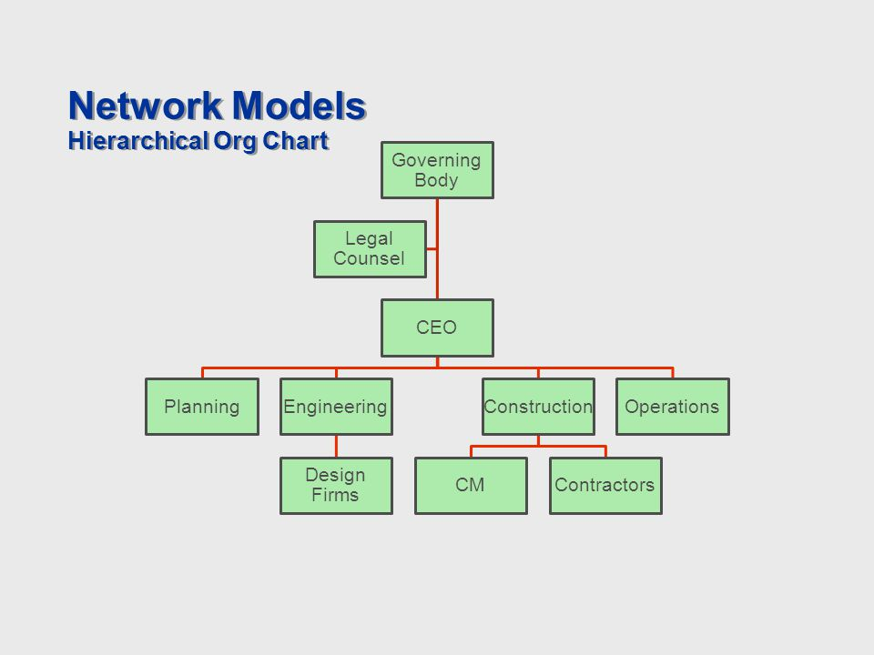 Network Models Hierarchical Org Chart Governing Body CEO PlanningEngineering Design Firms Construction CMContractors Operations Legal Counsel