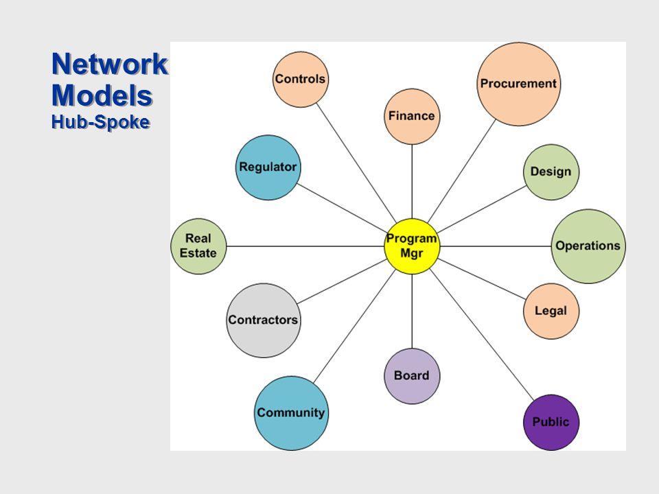 Network Models Hub-Spoke